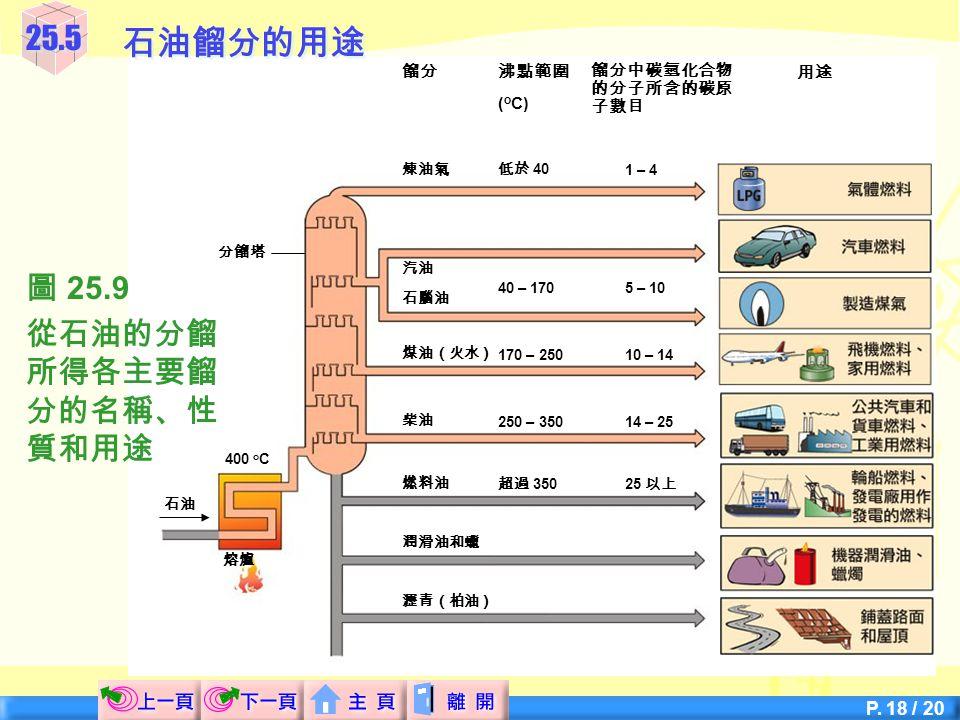 P. 17 / 20 25.5石油餾分的用途 石油餾分的主要用途  餾分的用途跟其性質有很密切的關係。