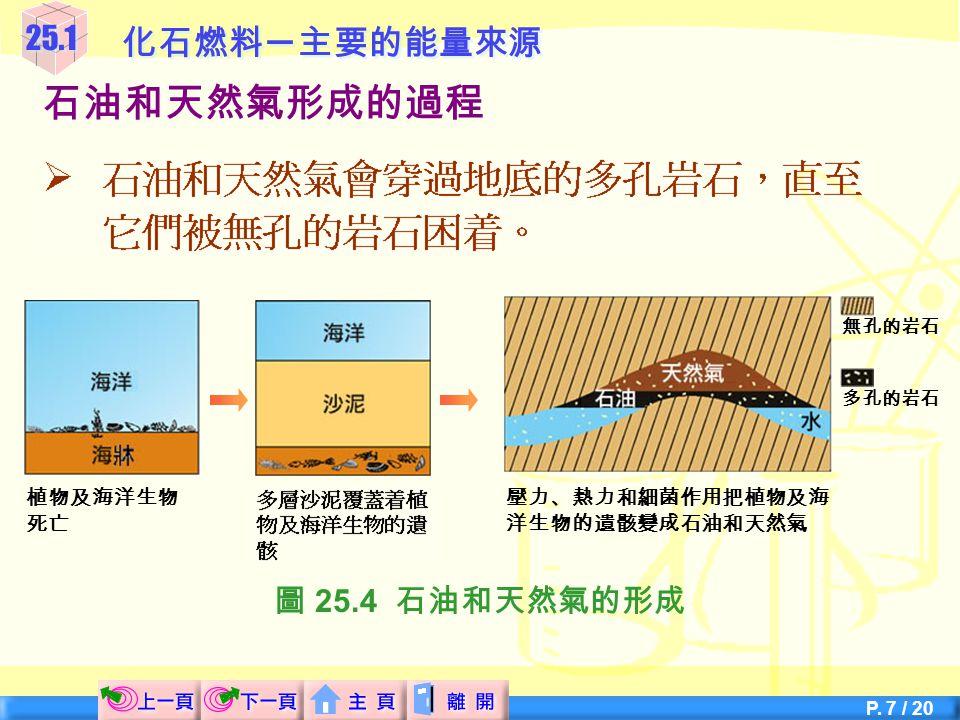 P. 6 / 20 25.1化石燃料 ─ 主要的能量來源 石油和天然氣形成的過程