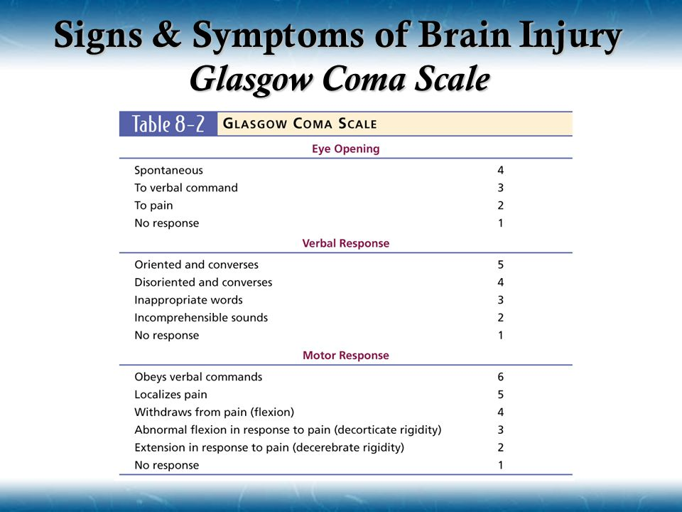 Signs & Symptoms of Brain Injury Glasgow Coma Scale