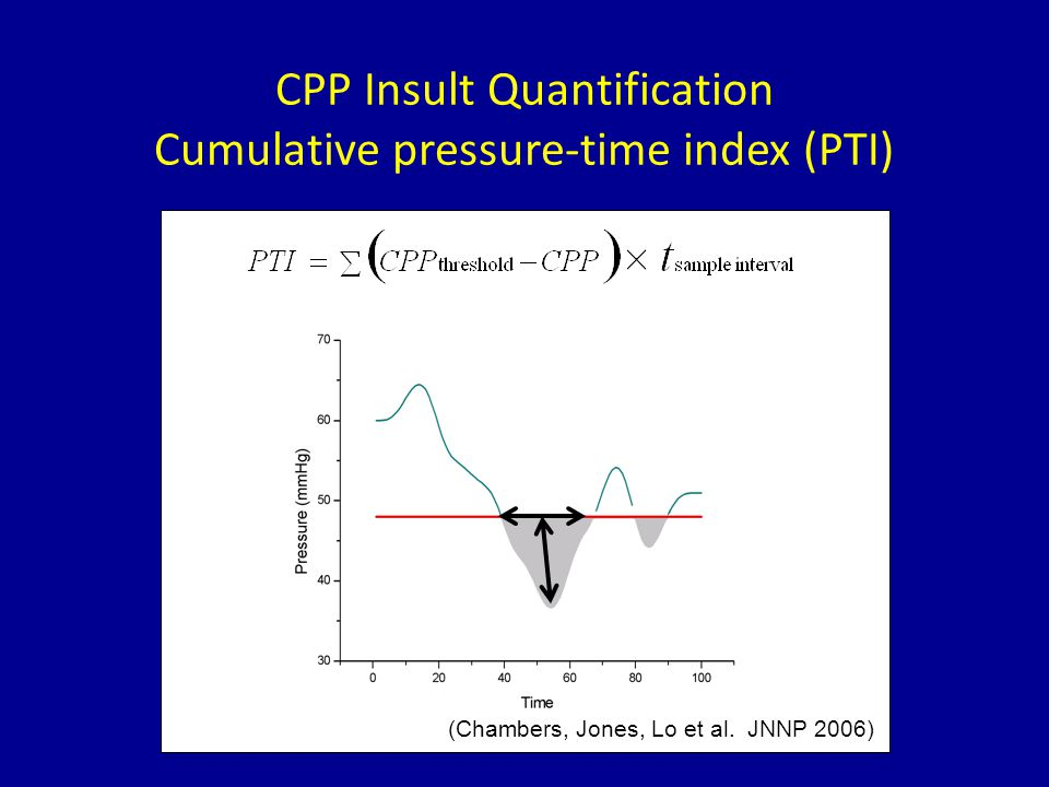 CPP Insult Quantification Cumulative pressure-time index (PTI) (Chambers, Jones, Lo et al.