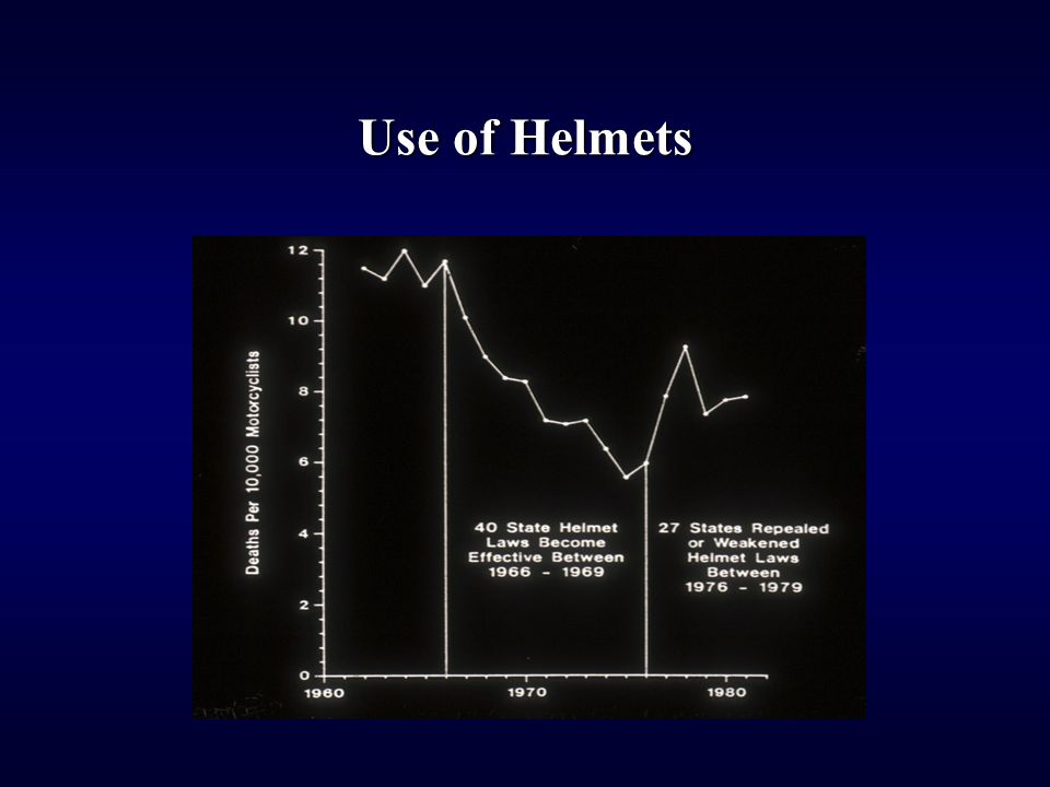 Use of Helmets