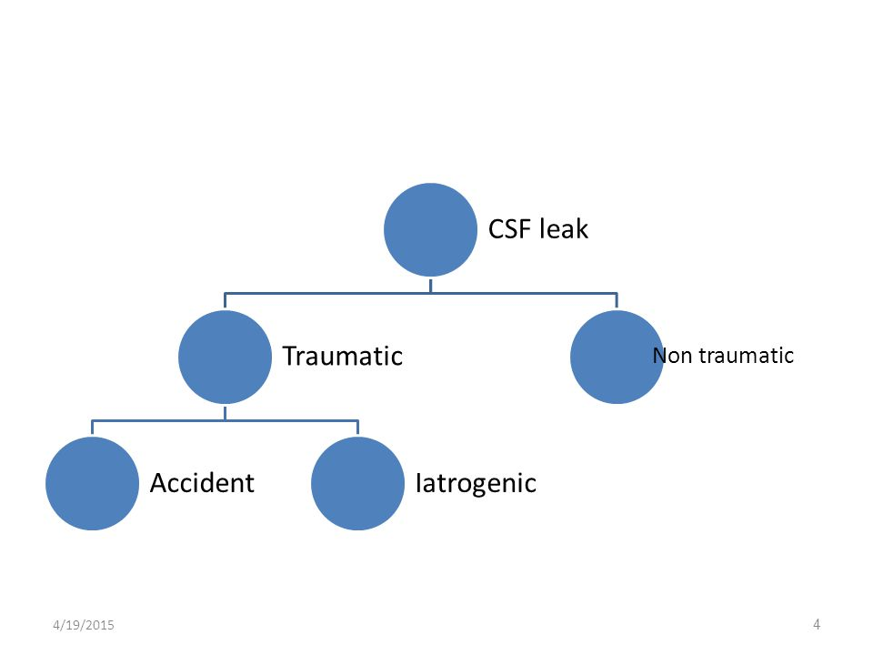 CSF leak Traumatic AccidentIatrogenic Non traumatic 4/19/20154