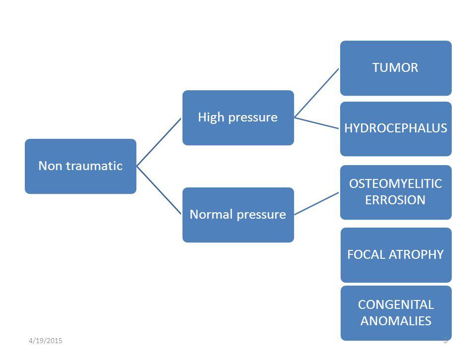 Non traumaticHigh pressureTUMORHYDROCEPHALUSNormal pressure OSTEOMYELITIC ERROSION FOCAL ATROPHY CONGENITAL ANOMALIES 4/19/20155