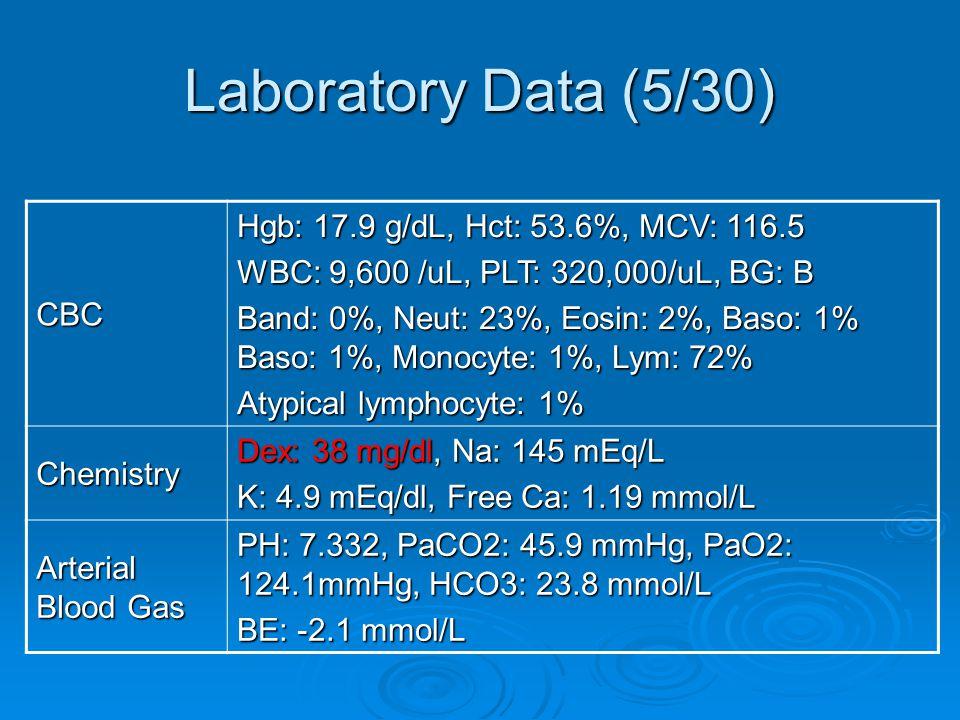 Laboratory Data (5/30) CBC Hgb: 17.9 g/dL, Hct: 53.6%, MCV: 116.5 WBC: 9,600 /uL, PLT: 320,000/uL, BG: B Band: 0%, Neut: 23%, Eosin: 2%, Baso: 1% Baso: 1%, Monocyte: 1%, Lym: 72% Atypical lymphocyte: 1% Chemistry Dex: 38 mg/dl, Na: 145 mEq/L K: 4.9 mEq/dl, Free Ca: 1.19 mmol/L Arterial Blood Gas PH: 7.332, PaCO2: 45.9 mmHg, PaO2: 124.1mmHg, HCO3: 23.8 mmol/L BE: -2.1 mmol/L