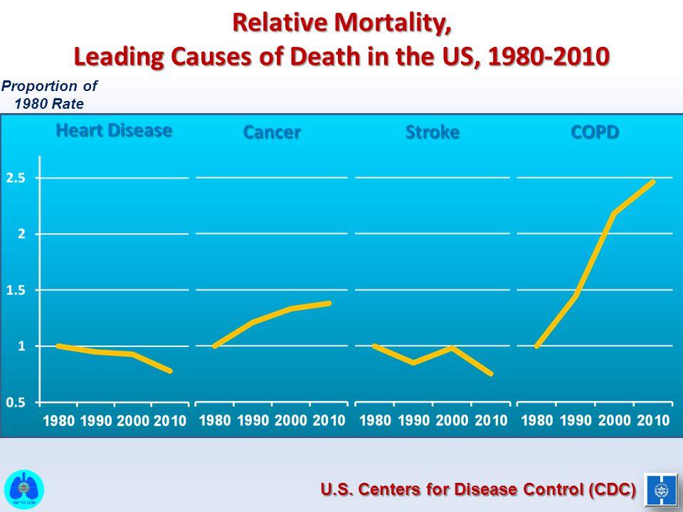  Exercise tolerance predicts survival in COPD Cote & Celli et al, Chest 2007 Exercise Capacity & Survival in COPD F/U (months) Survival probability 1.00.80.60.40.20 0 12 24 36 48 60 72 84 96 >350 m <350 m