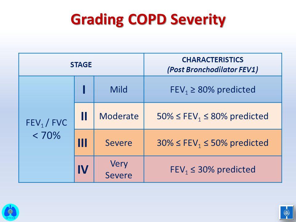 Grading COPD Severity STAGE CHARACTERISTICS (Post Bronchodilator FEV1) FEV 1 / FVC < 70% I MildFEV 1 ≥ 80% predicted II Moderate50% ≤ FEV 1 ≤ 80% pred