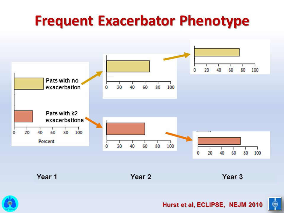 Frequent Exacerbator Phenotype Hurst et al, ECLIPSE, NEJM 2010 Pats with no exacerbation Pats with ≥2 exacerbations Year 1 Year 2 Year 3