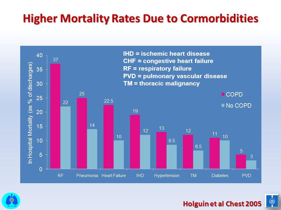 Higher Mortality Rates Due to Cormorbidities IHD = ischemic heart disease CHF = congestive heart failure RF = respiratory failure PVD = pulmonary vasc
