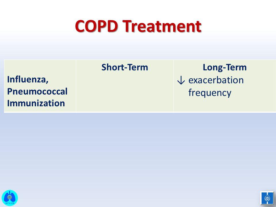 COPD Treatment Influenza, Pneumococcal Immunization Short-TermLong-Term ↓ exacerbation frequency