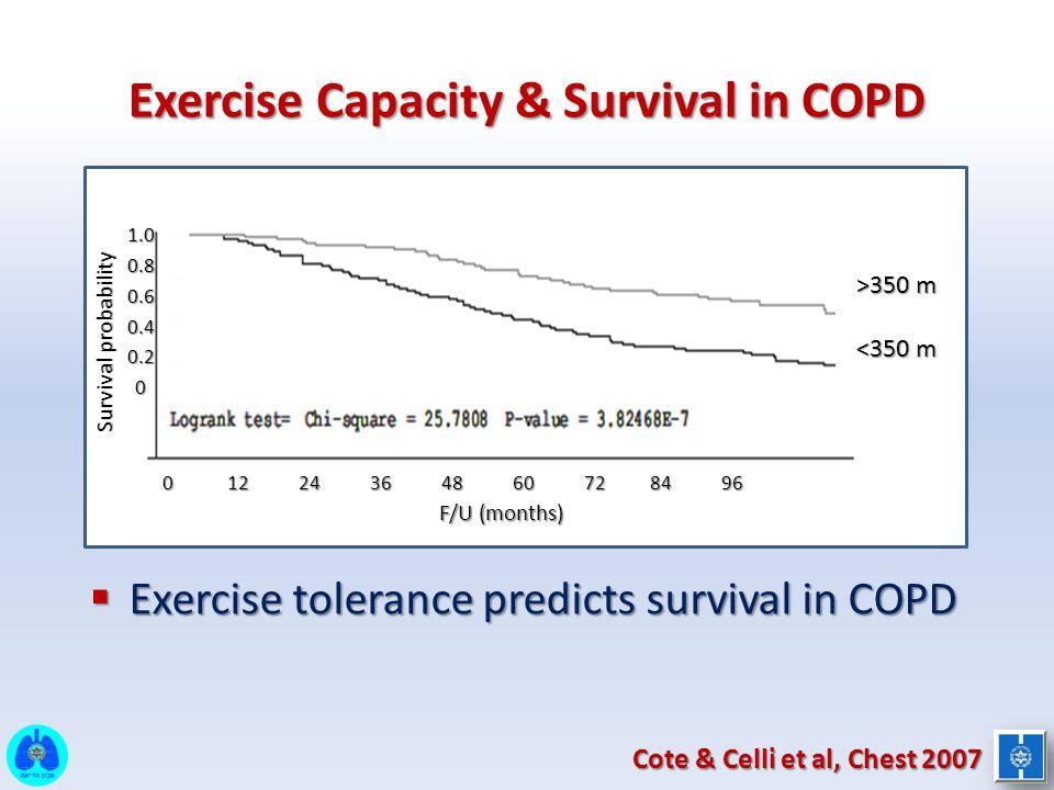  Exercise tolerance predicts survival in COPD Cote & Celli et al, Chest 2007 Exercise Capacity & Survival in COPD F/U (months) Survival probability 1