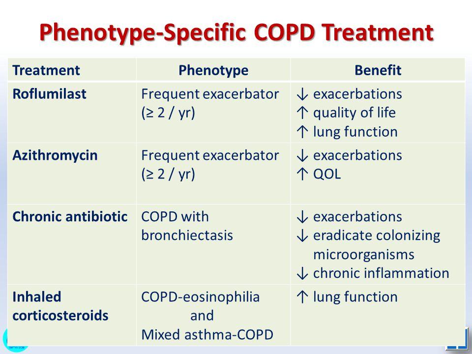 Phenotype-Specific COPD Treatment TreatmentPhenotypeBenefit RoflumilastFrequent exacerbator (≥ 2 / yr) ↓ exacerbations ↑ quality of life ↑ lung functi