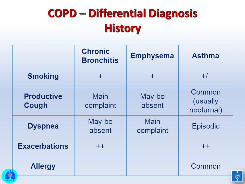 COPD – Differential Diagnosis History AsthmaEmphysema Chronic Bronchitis +/-++Smoking Common (usually nocturnal) May be absent Main complaint Producti