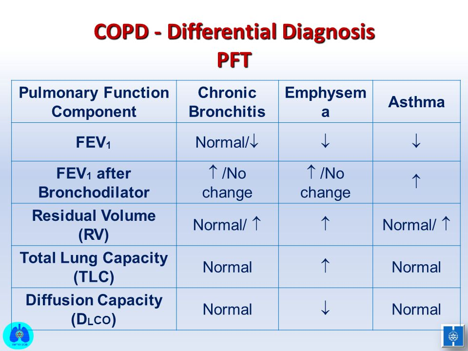 COPD - Differential Diagnosis PFT Asthma Emphysem a Chronic Bronchitis Pulmonary Function Component  Normal/  FEV 1   /No change FEV 1 after Bron