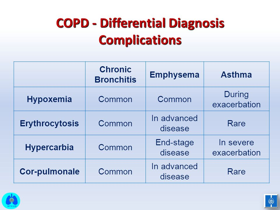 COPD - Differential Diagnosis Complications AsthmaEmphysema Chronic Bronchitis During exacerbation Common Hypoxemia Rare In advanced disease CommonEry