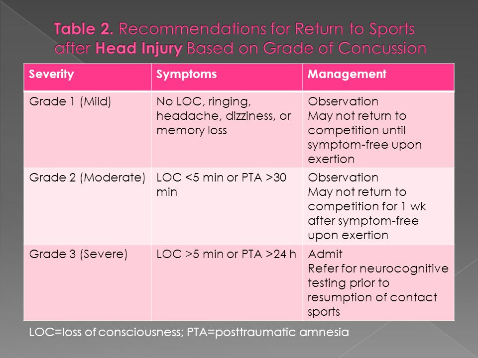 SeveritySymptomsManagement Grade 1 (Mild)No LOC, ringing, headache, dizziness, or memory loss Observation May not return to competition until symptom-free upon exertion Grade 2 (Moderate)LOC 30 min Observation May not return to competition for 1 wk after symptom-free upon exertion Grade 3 (Severe)LOC >5 min or PTA >24 h Admit Refer for neurocognitive testing prior to resumption of contact sports LOC=loss of consciousness; PTA=posttraumatic amnesia