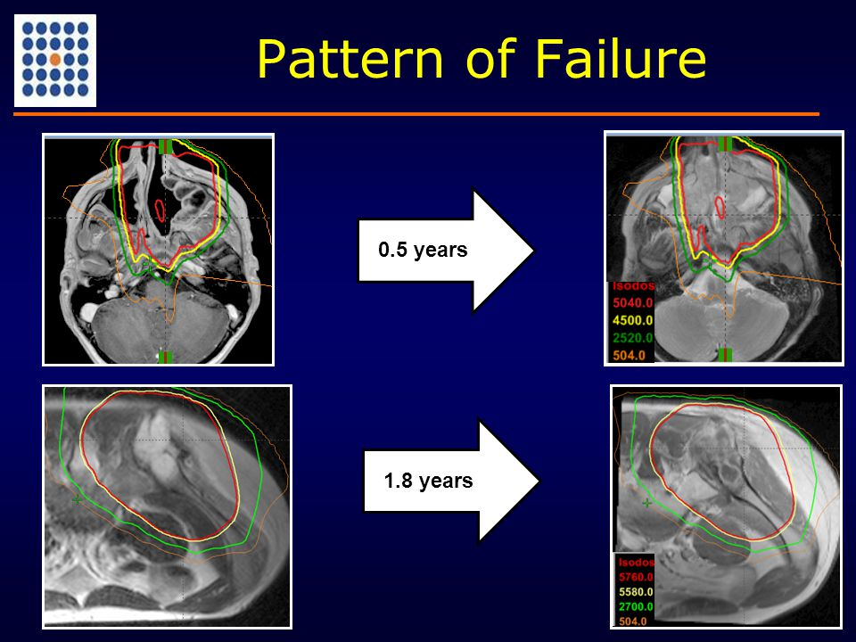 Pattern of Failure 0.5 years1.8 years
