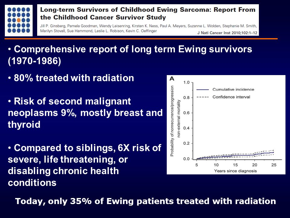 80% treated with radiation Risk of second malignant neoplasms 9%, mostly breast and thyroid Compared to siblings, 6X risk of severe, life threatening,