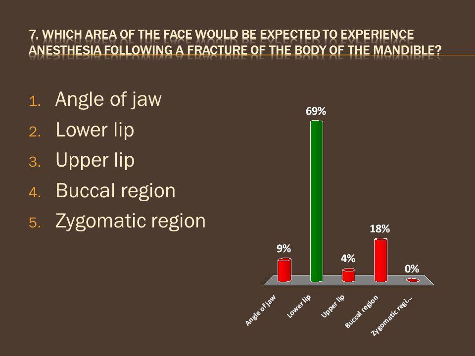 1. Angle of jaw 2. Lower lip 3. Upper lip 4. Buccal region 5. Zygomatic region