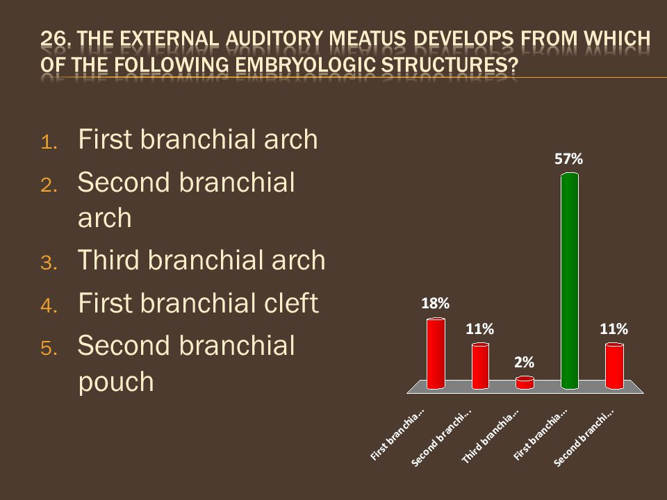 1. First branchial arch 2. Second branchial arch 3. Third branchial arch 4. First branchial cleft 5. Second branchial pouch