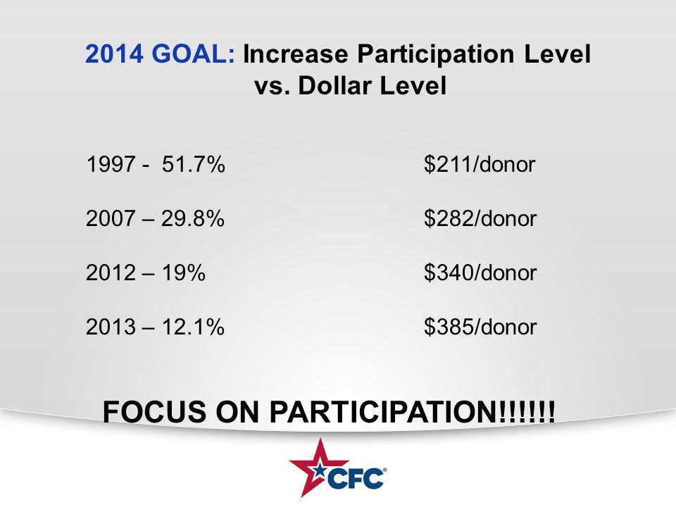 2014 GOAL: Increase Participation Level vs. Dollar Level 1997 - 51.7%$211/donor 2007 – 29.8%$282/donor 2012 – 19%$340/donor 2013 – 12.1%$385/donor FOC