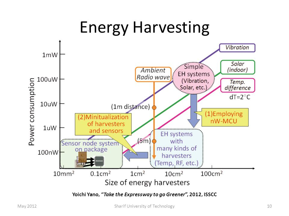 Energy Harvesting May 2012Sharif University of Technology10 Yoichi Yano, Take the Expressway to go Greener , 2012, ISSCC