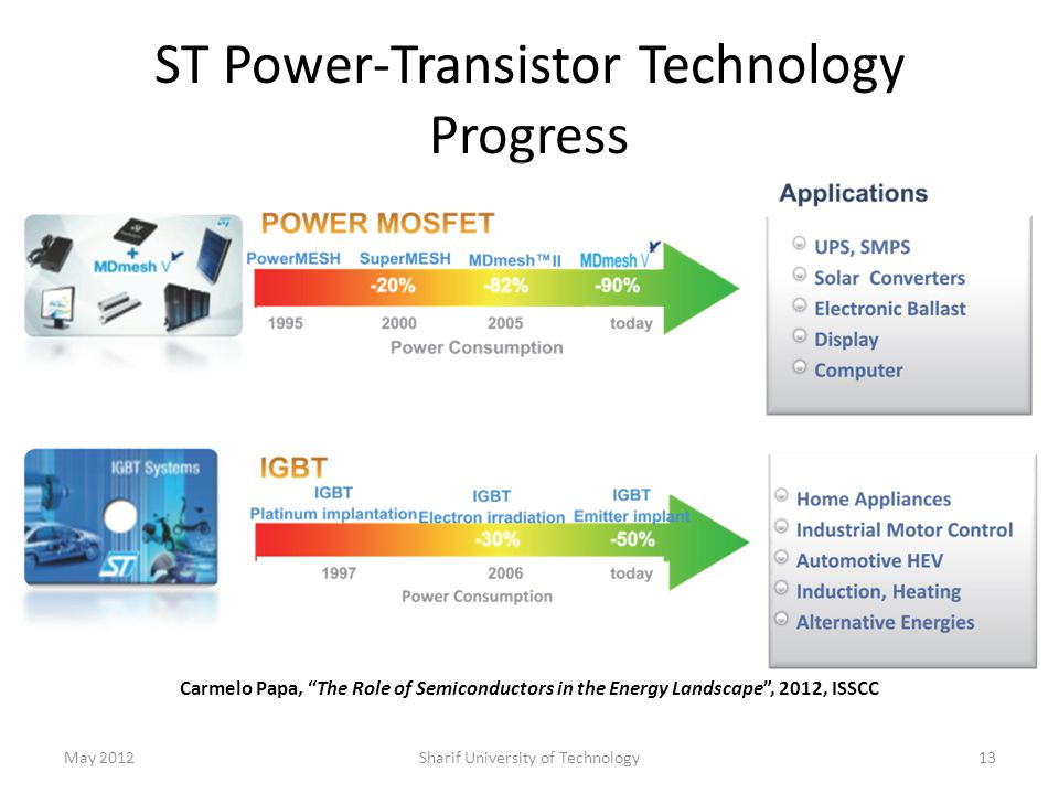 ST Power-Transistor Technology Progress May 2012Sharif University of Technology13 Carmelo Papa, The Role of Semiconductors in the Energy Landscape , 2012, ISSCC