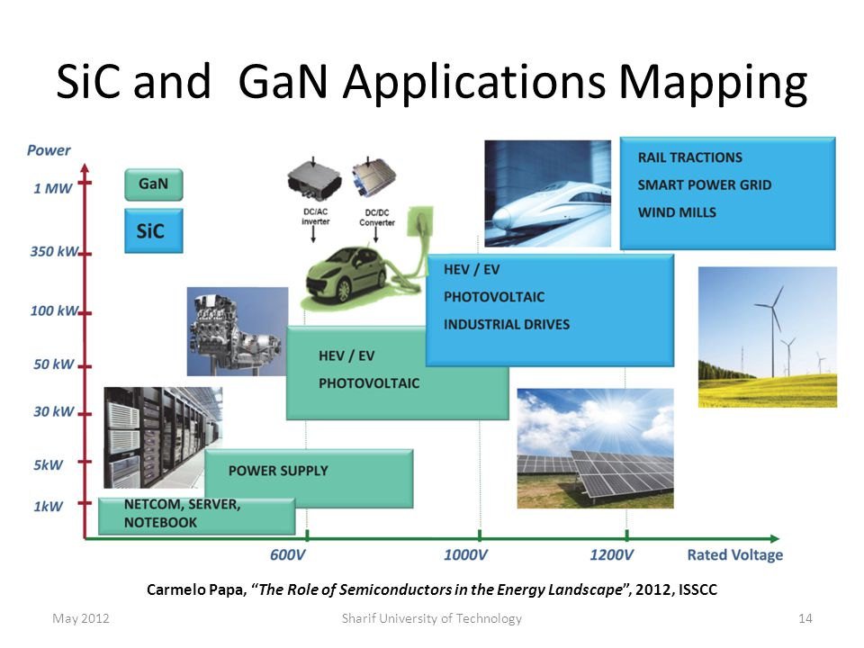 SiC and GaN Applications Mapping May 2012Sharif University of Technology14 Carmelo Papa, The Role of Semiconductors in the Energy Landscape , 2012, ISSCC