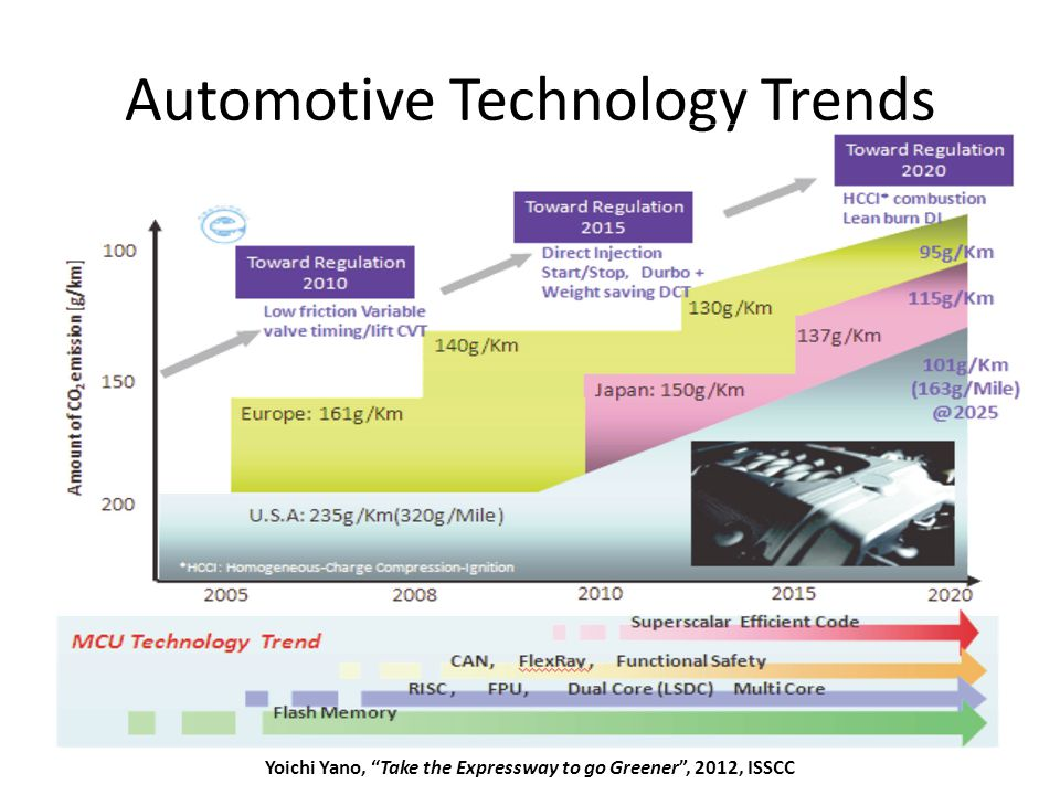Automotive Technology Trends May 2012Sharif University of Technology21 Yoichi Yano, Take the Expressway to go Greener , 2012, ISSCC