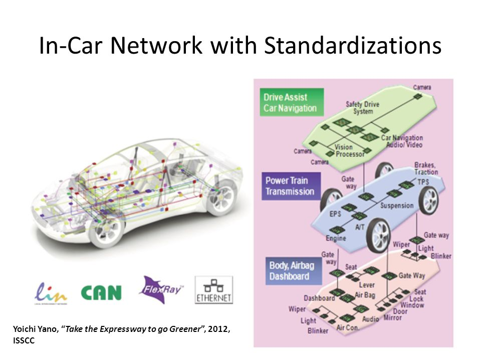 In-Car Network with Standardizations May 2012Sharif University of Technology22 Yoichi Yano, Take the Expressway to go Greener , 2012, ISSCC