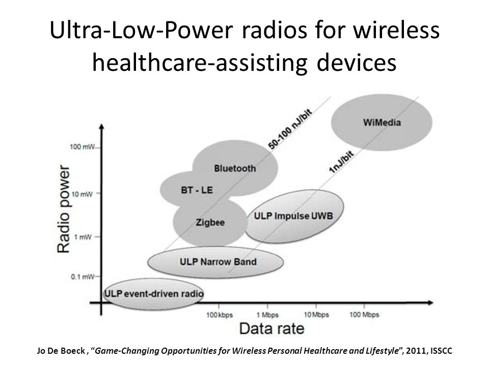 Ultra-Low-Power radios for wireless healthcare-assisting devices May 2012Sharif University of Technology29 Jo De Boeck, Game-Changing Opportunities for Wireless Personal Healthcare and Lifestyle , 2011, ISSCC