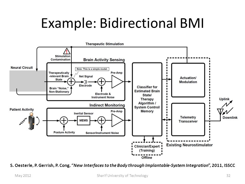 "Example: Bidirectional BMI May 2012Sharif University of Technology32 S. Oesterle, P. Gerrish, P. Cong, ""New Interfaces to the Body through Implantable"