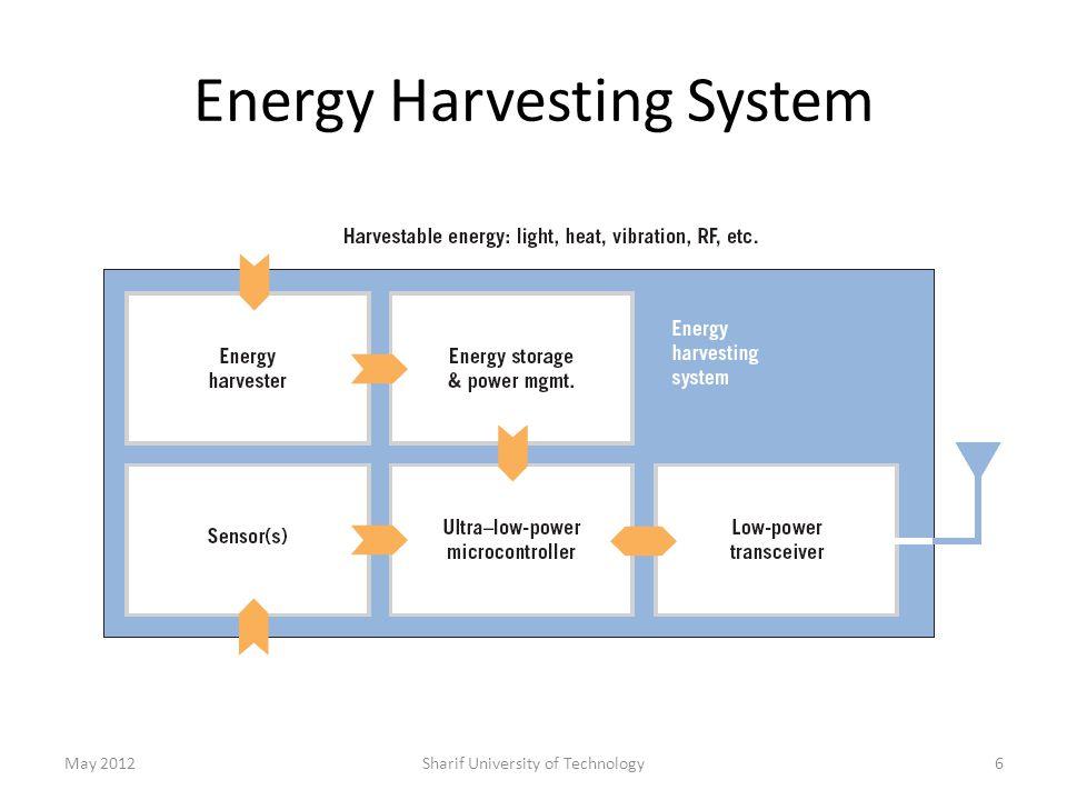 Energy Harvesting System May 2012Sharif University of Technology6