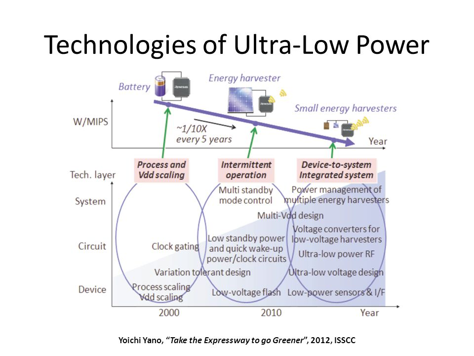 Technologies of Ultra-Low Power May 2012Sharif University of Technology8 Yoichi Yano, Take the Expressway to go Greener , 2012, ISSCC