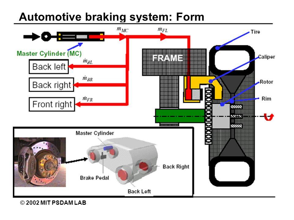 Automotive braking system: Form © 2002 MIT PSDAM LAB