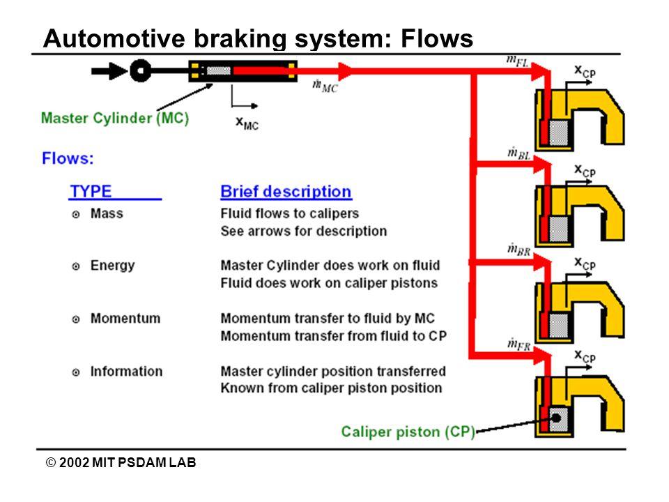 Automotive braking system: Flows © 2002 MIT PSDAM LAB