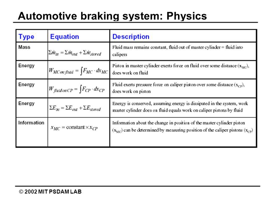 Automotive braking system: Physics © 2002 MIT PSDAM LAB