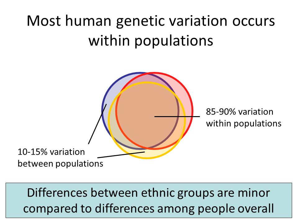 Most human genetic variation occurs within populations 85-90% variation within populations 10-15% variation between populations Differences between et