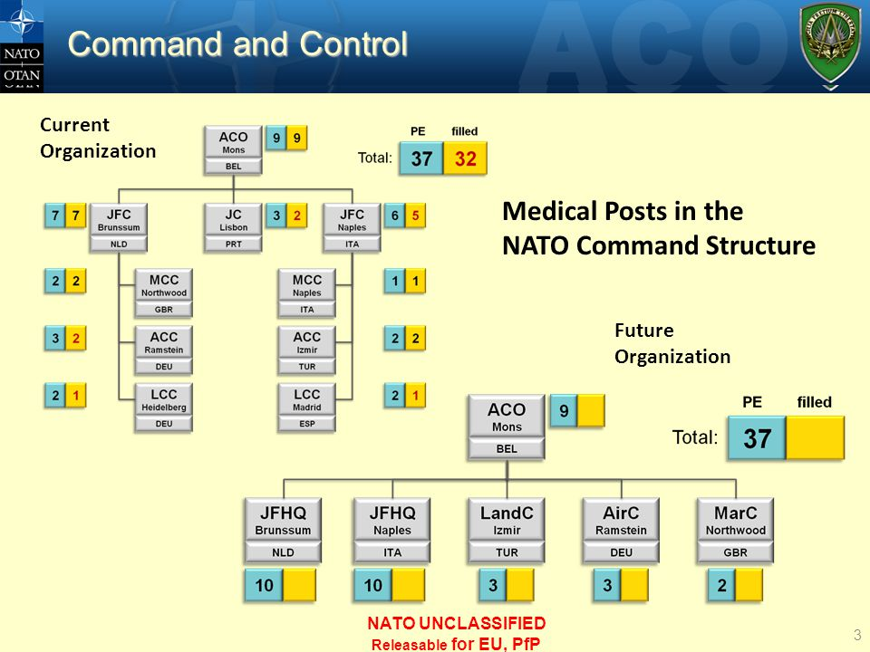Current Organization Future Organization Medical Posts in the NATO Command Structure Command and Control 3 NATO UNCLASSIFIED Releasable for EU, PfP