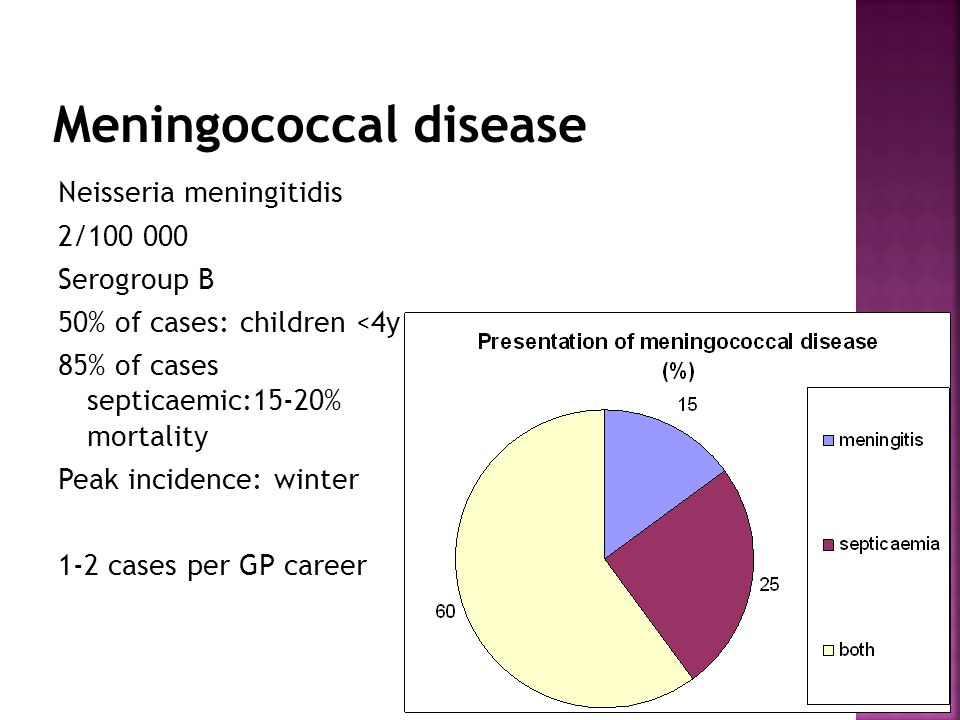 Neisseria meningitidis 2/100 000 Serogroup B 50% of cases: children <4y 85% of cases septicaemic:15-20% mortality Peak incidence: winter 1-2 cases per GP career