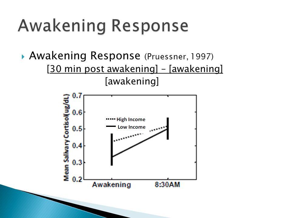  Awakening Response (Pruessner, 1997) [30 min post awakening] – [awakening] [awakening]