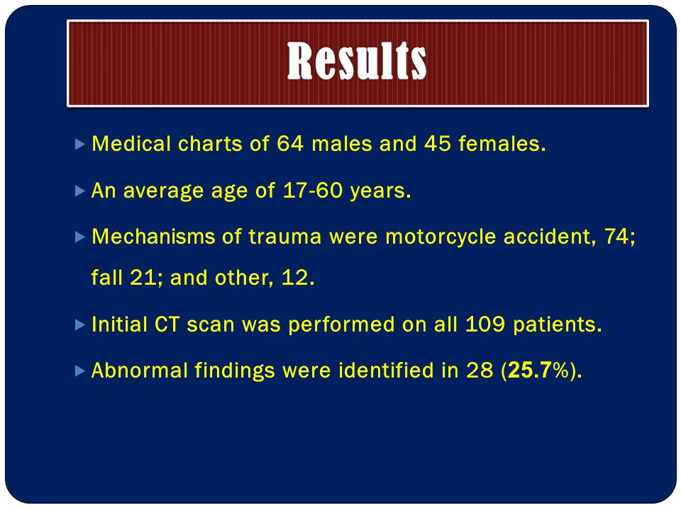 Medical charts of 64 males and 45 females.  An average age of 17-60 years.