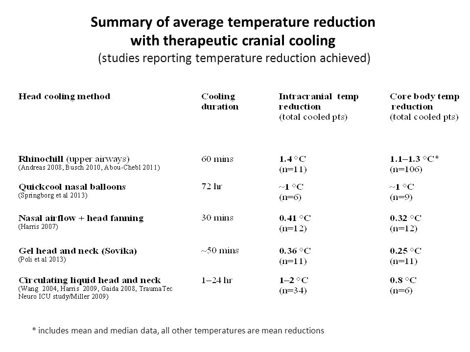 Summary of average temperature reduction with therapeutic cranial cooling (studies reporting temperature reduction achieved) * includes mean and median data, all other temperatures are mean reductions