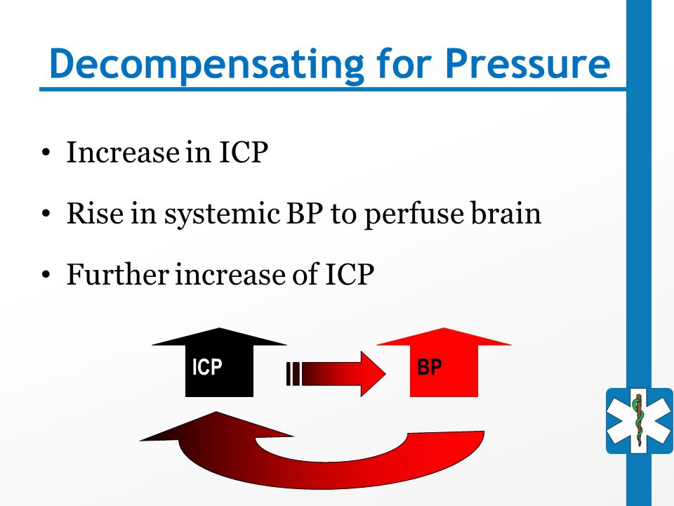 Decompensating for Pressure Increase in ICP Rise in systemic BP to perfuse brain Further increase of ICP ICPBP