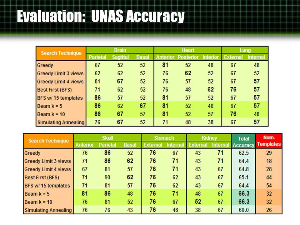 Evaluation: UNAS Accuracy