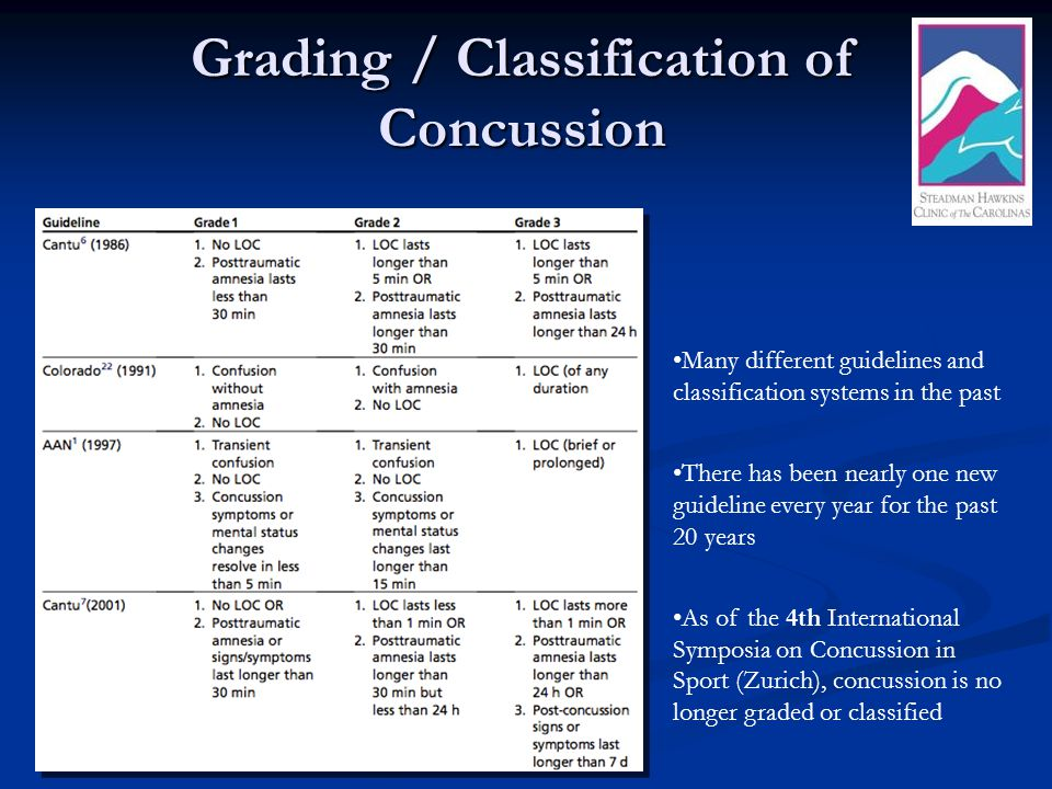 Grading / Classification of Concussion Many different guidelines and classification systems in the past There has been nearly one new guideline every