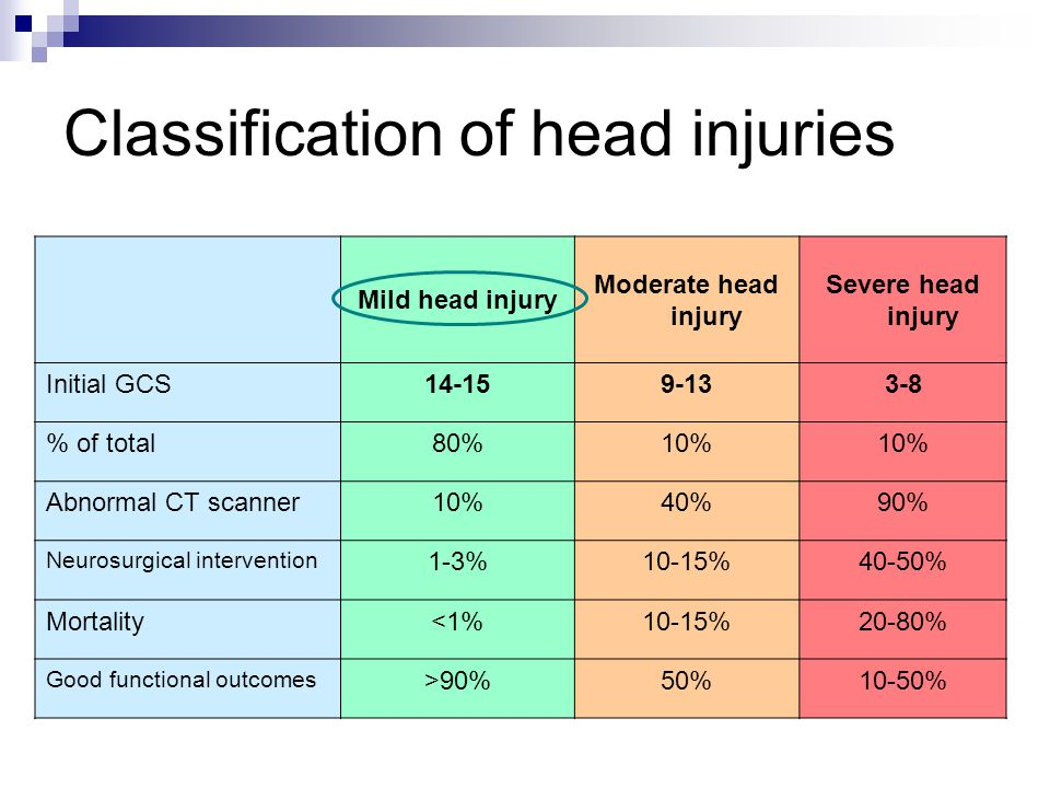 Classification of head injuries Mild head injury Moderate head injury Severe head injury Initial GCS14-159-133-8 % of total80%10% Abnormal CT scanner10%40%90% Neurosurgical intervention 1-3%10-15%40-50% Mortality<1%10-15%20-80% Good functional outcomes >90%50%10-50%