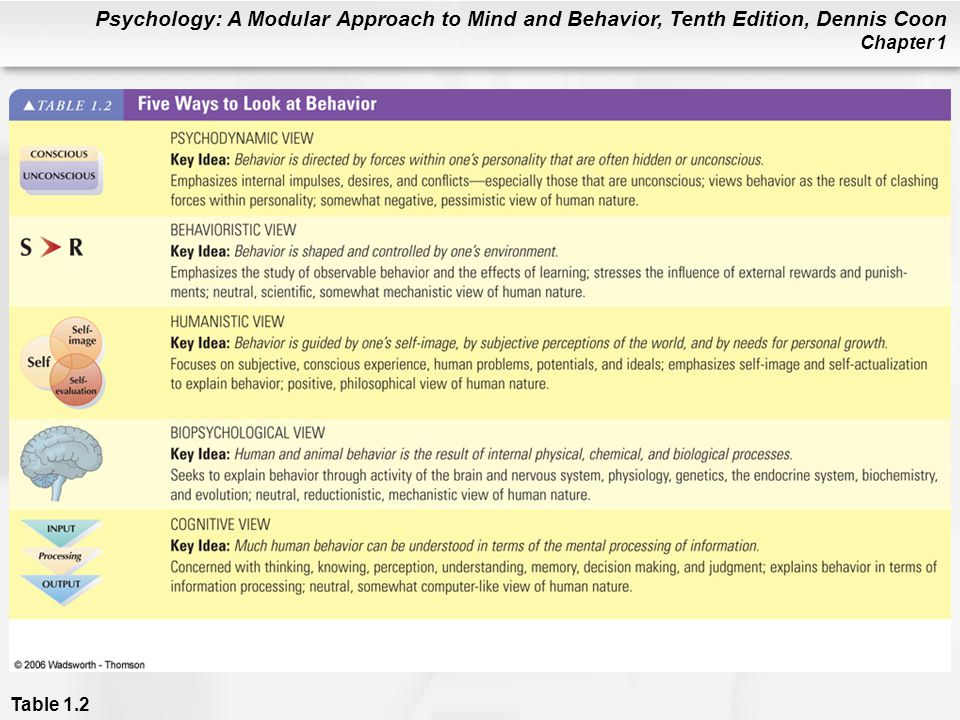 Psychology: A Modular Approach to Mind and Behavior, Tenth Edition, Dennis Coon Chapter 1 Table 1.2