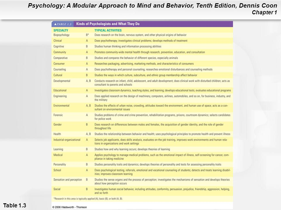 Psychology: A Modular Approach to Mind and Behavior, Tenth Edition, Dennis Coon Chapter 1 Table 1.3