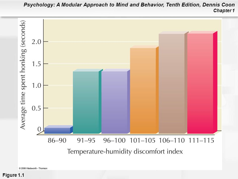 Psychology: A Modular Approach to Mind and Behavior, Tenth Edition, Dennis Coon Chapter 1 Figure 1.1