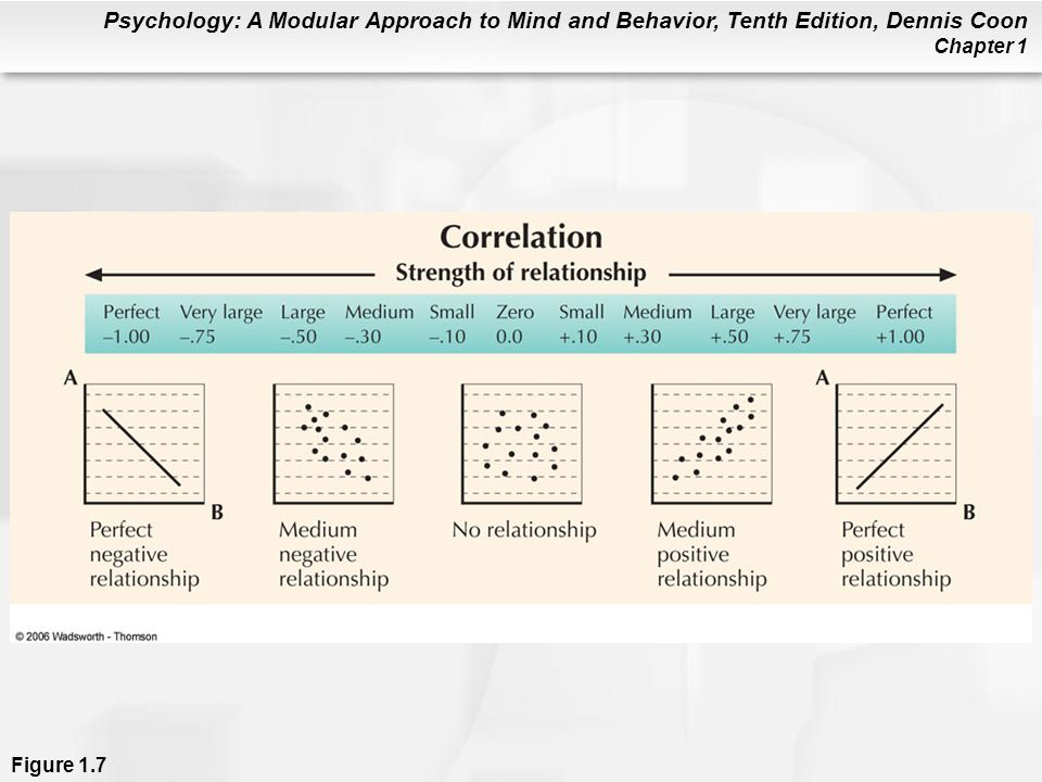 Psychology: A Modular Approach to Mind and Behavior, Tenth Edition, Dennis Coon Chapter 1 Figure 1.7